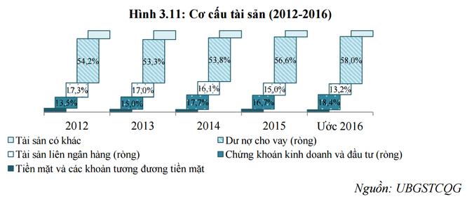 """Ngân hàng trong xu hướng """"chi tiêu trước"""" thay thế """"tiết kiệm trước"""" của người Việt ảnh 2"""
