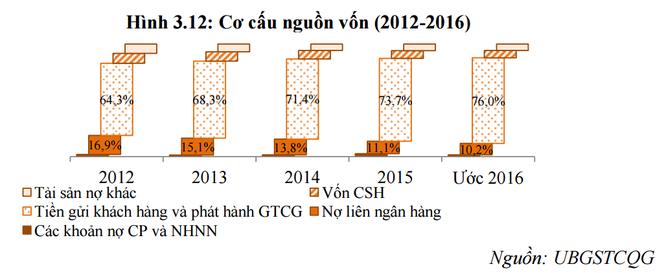 """Ngân hàng trong xu hướng """"chi tiêu trước"""" thay thế """"tiết kiệm trước"""" của người Việt ảnh 3"""