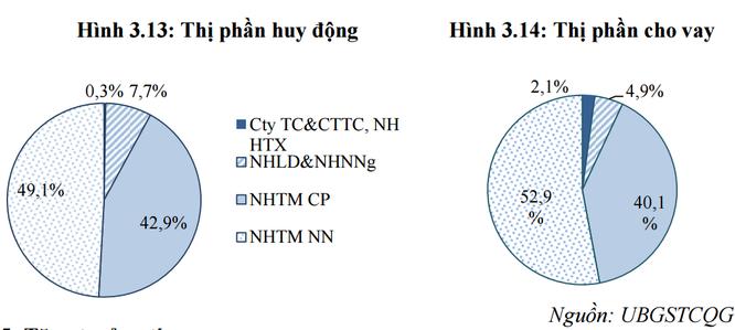 """Ngân hàng trong xu hướng """"chi tiêu trước"""" thay thế """"tiết kiệm trước"""" của người Việt ảnh 4"""