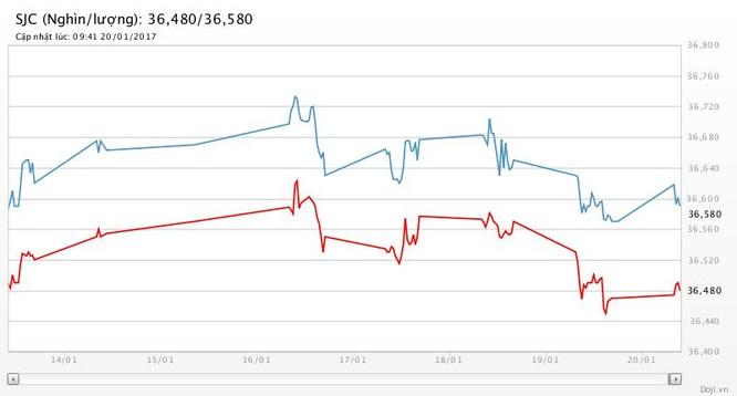 ECB giữ nguyên lãi suất 0%, USD vui, vàng buồn ảnh 2
