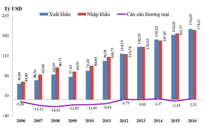 28,7% hàng hóa nhập khẩu của Việt Nam trong 2016 đến từ Trung Quốc ảnh 1