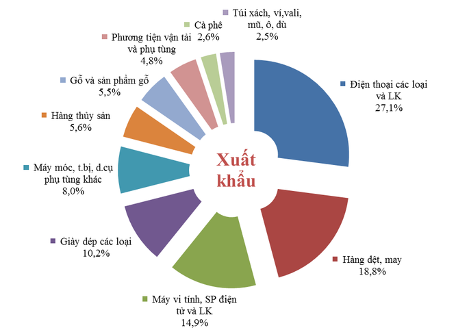 28,7% hàng hóa nhập khẩu của Việt Nam trong 2016 đến từ Trung Quốc ảnh 4