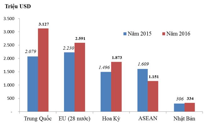 28,7% hàng hóa nhập khẩu của Việt Nam trong 2016 đến từ Trung Quốc ảnh 5