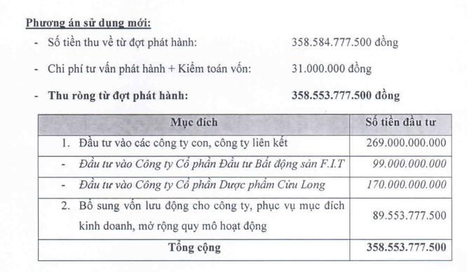 """FIT sẽ tiêu 359 tỷ đồng của các nhà đầu tư """"hào phóng"""" thế nào? ảnh 1"""