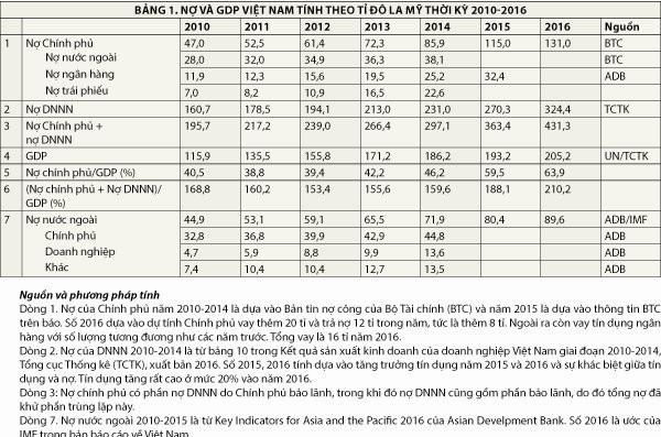 Nợ, trả nợ và khủng hoảng ảnh 1