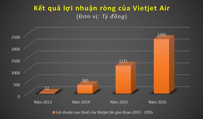 Dựa vào đâu Vietjet Air định giá cổ phiếu ở mức 90.000 đồng? ảnh 3