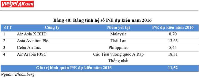 Dựa vào đâu Vietjet Air định giá cổ phiếu ở mức 90.000 đồng? ảnh 2