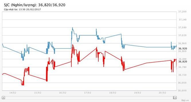 Tuần mới, giá vàng SJC bán ra rẻ nhất là 36,89 triệu đồng/lượng ảnh 2