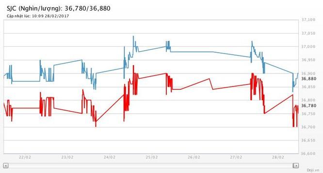 Giá vàng SJC đang giảm thấp ảnh 2