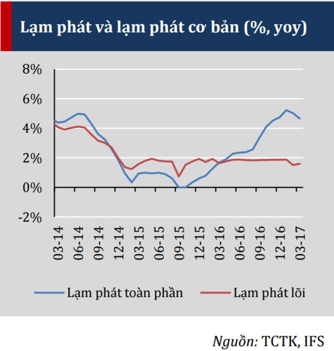 """VERP: """"Lạm phát trong những tháng tiếp theo rất khó có thể hạ dưới mức 4%"""" ảnh 1"""