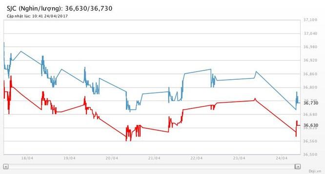 Giá vàng suy vi, giá đô vươn đỉnh ảnh 2