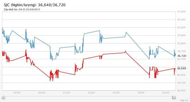 Tỷ giá USD phá đỉnh, giá vàng rơi sâu ảnh 2