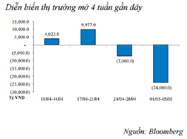 NHNN vừa hút ròng 24.000 tỷ đồng trong tuần đầu tháng 5 ảnh 1