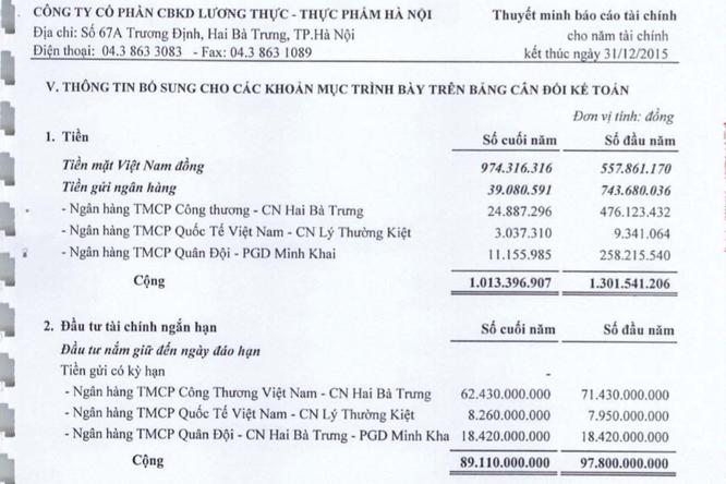 Về mức giá tiền triệu của mỗi cổ phần Hanoi Food ảnh 1