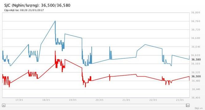 Giá vàng hôm nay (23/5): USD rơi tiếp, giá vàng đoạt đỉnh 3 tuần ảnh 2