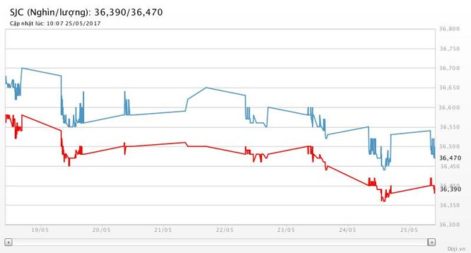 Giá USD không đổi, giá vàng đứng yên ảnh 2