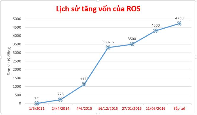 ROS sắp tăng vốn lần thứ 6, vốn điều lệ lên mức 4.730 tỷ đồng ảnh 1