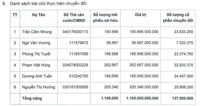 Vài điều về 1.100 tỷ đồng trái phiếu HAG vừa được chuyển đổi ảnh 1