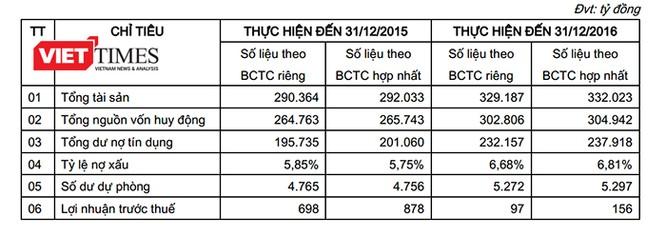 Ông Dương Công Minh đắc cử Chủ tịch HĐQT Sacombank ảnh 7