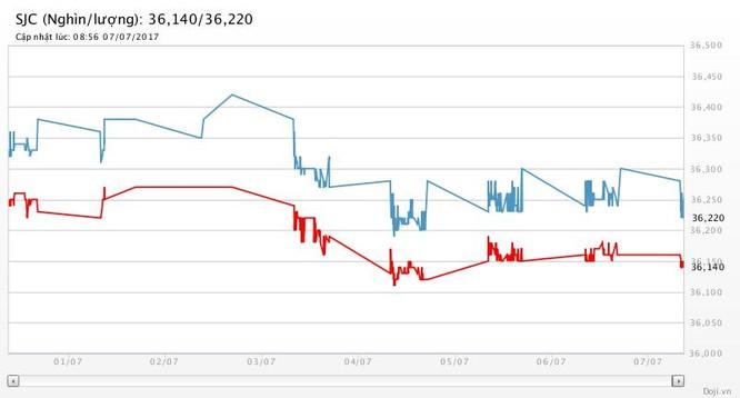 Giá vàng hôm nay (7/7): Giá vàng tăng tiếp, SJC bán ra rẻ nhất 36,21 triệu đồng/lượng ảnh 2