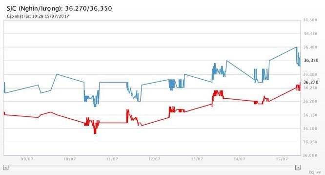 Tuần qua, giá vàng, giá bạc cùng tăng 1,5%, tỷ giá trung tâm hạ 4 đồng ảnh 2