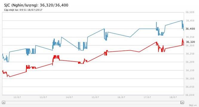 Giá vàng hôm nay (18/7): Giá vàng leo cao, giá USD đủng đỉnh ảnh 2