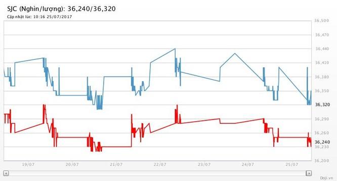 """Giá vàng hôm nay (25/7): Giá vàng """"dưỡng sức"""", giá đô cầm chừng, chờ FOMC ảnh 2"""