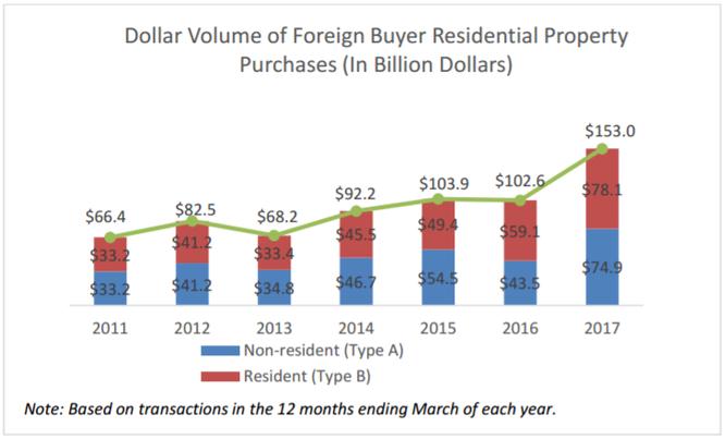 Ngoài 3 tỷ USD năm 2017, người Việt đã chi tổng cộng bao nhiêu để mua nhà tại Mỹ? ảnh 5