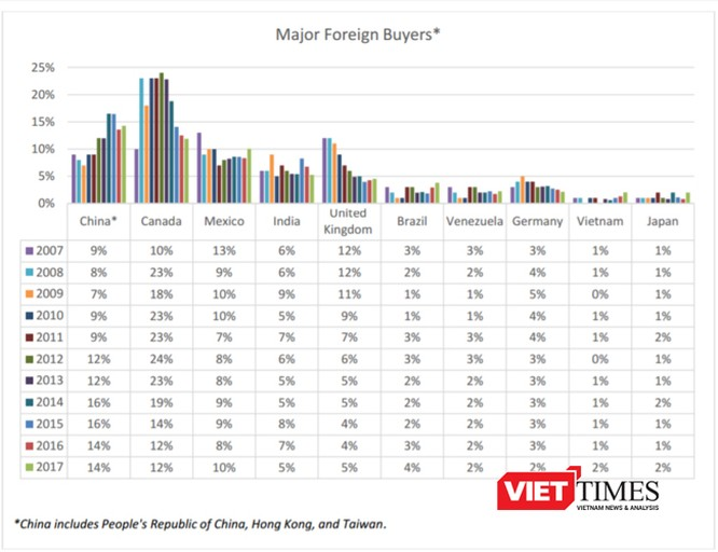 Năm 2017 là lần đầu tiên người Việt lọt top 10 người nước ngoài mua nhà nhiều nhất tại Mỹ. (Ảnh chụp từ Báo cáo năm 2017 của NAR)
