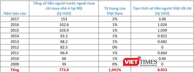 Các số liệu được tính toán và thống kê từ hệ thống báo cáo qua các năm của NAR. (Bảng: X.T)