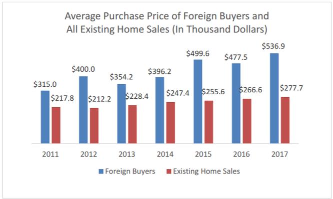 """Qua Mỹ mua nhà: Người nước ngoài """"chơi sang"""" hơn hẳn công dân Mỹ ảnh 1"""