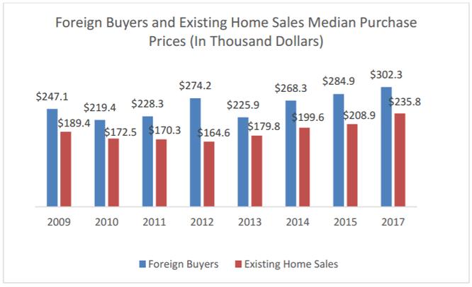 """Qua Mỹ mua nhà: Người nước ngoài """"chơi sang"""" hơn hẳn công dân Mỹ ảnh 2"""