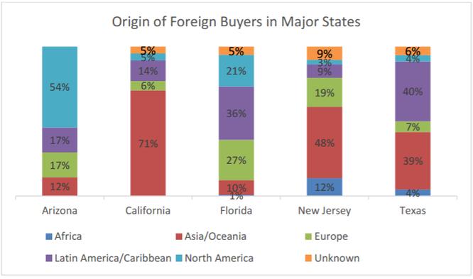 """Qua Mỹ mua nhà: Người nước ngoài """"chơi sang"""" hơn hẳn công dân Mỹ ảnh 4"""