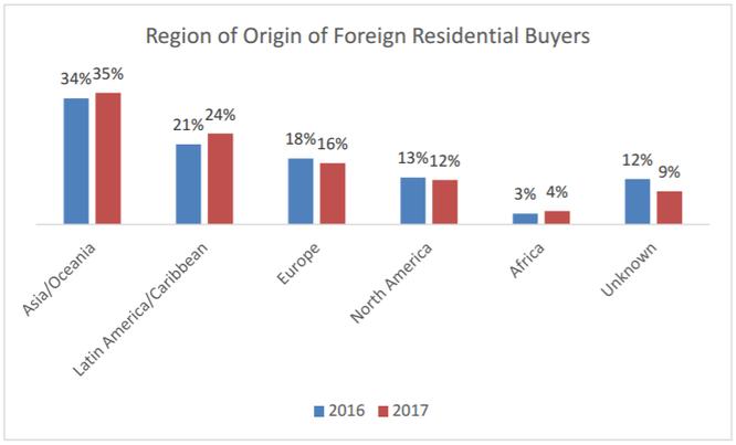 """Qua Mỹ mua nhà: Người nước ngoài """"chơi sang"""" hơn hẳn công dân Mỹ ảnh 3"""