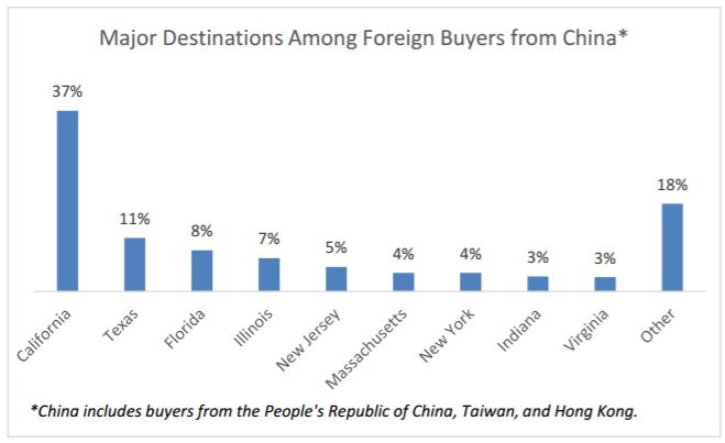 """Qua Mỹ mua nhà: Người nước ngoài """"chơi sang"""" hơn hẳn công dân Mỹ ảnh 5"""