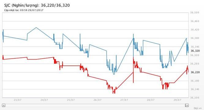 Tuần này, giá vàng tăng 1,1%, giá bạc tăng 1,5%, tỷ giá trung tâm tăng 0,02% ảnh 2