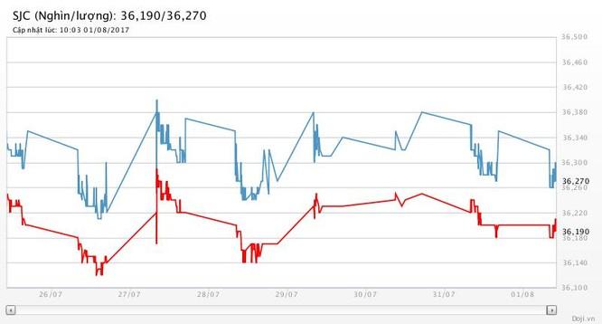 """Chốt tháng 7: Giá USD giảm 2,9%, giá vàng tăng 2,5%, """"thèm"""" ngưỡng $1.300/oz ảnh 2"""