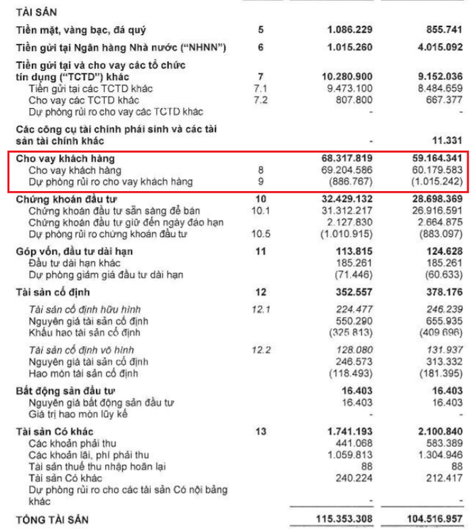 Những điều trông thấy từ BCTC bán niên của Ngân hàng VIB ảnh 3