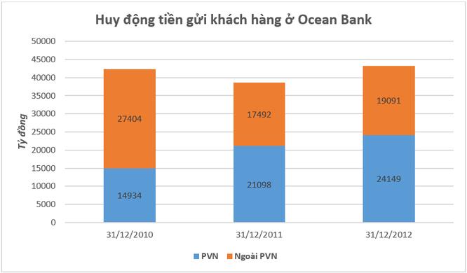 """Ocean Bank và """"mỏ tiền"""" PVN ảnh 1"""