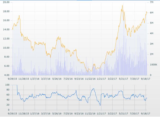 """Sức tăng trưởng """"thần kỳ"""" của cổ phiếu LDG! ảnh 1"""