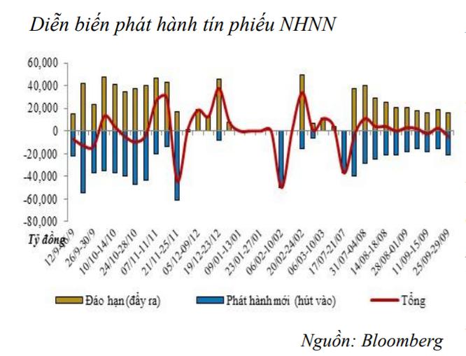 Thanh khoản dư thừa, NHNN hút ròng 5.000 tỷ đồng qua kênh tín phiếu ảnh 1