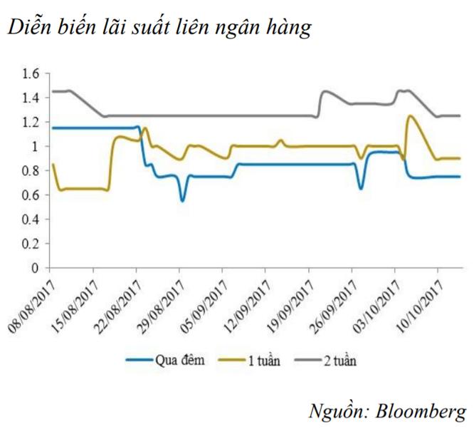 Thanh khoản dư thừa, NHNN tiếp tục hút ròng 5,3 nghìn tỷ đồng ảnh 2