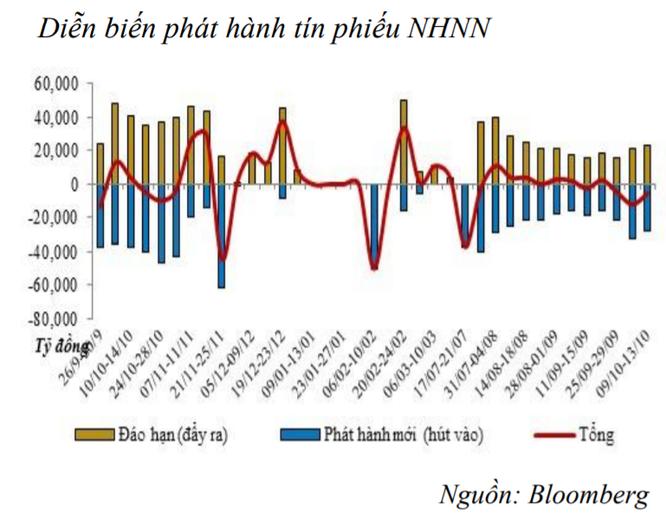 Thanh khoản dư thừa, NHNN tiếp tục hút ròng 5,3 nghìn tỷ đồng ảnh 1