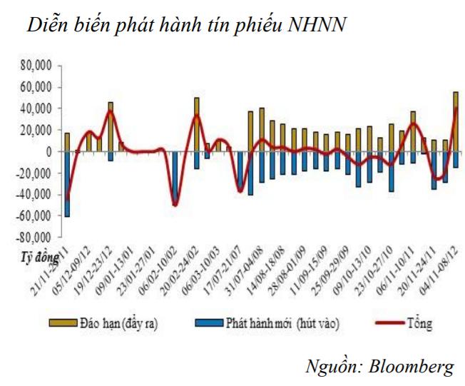 40.500 tỷ đồng vừa được NHNN bơm vào thị trường ảnh 1