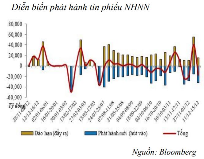 NHNN tiếp tục bơm ròng hơn 17.000 tỷ đồng vào thị trường ảnh 1