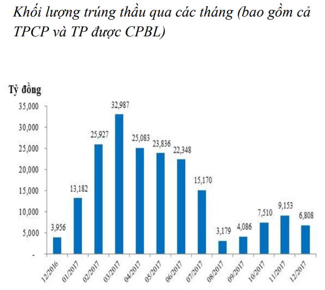 NHNN tiếp tục bơm ròng hơn 17.000 tỷ đồng vào thị trường ảnh 3