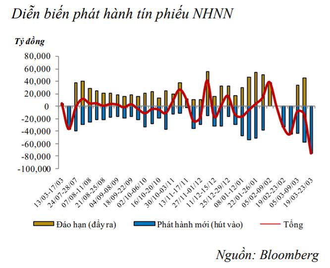 Tiếp tục rút tiền Đồng khỏi thị trường, NHNN vừa hút ròng kỷ lục 76.110 tỷ đồng ảnh 1