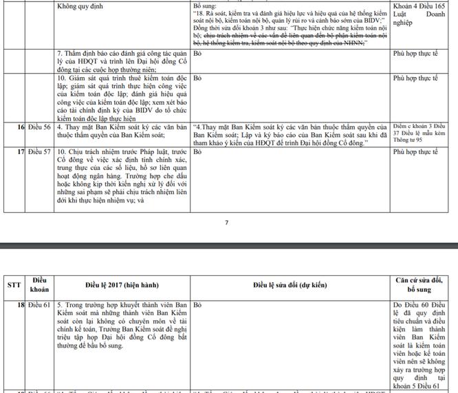 Một lưu ý về dự kiến sửa đổi Điều lệ ở BIDV ảnh 1