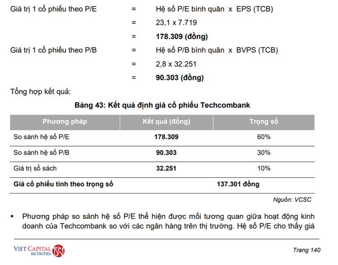 """Techcombank lên sàn đưa TCB trở thành cổ phiếu """"vua"""" đắt nhất: Một số thông tin lưu ý... ảnh 1"""