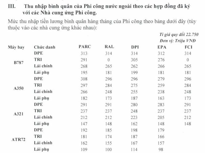 """Báo cáo """"khẩn"""" của Vietnam Airlines về tình hình và chế độ chính sách cho phi công ảnh 8"""